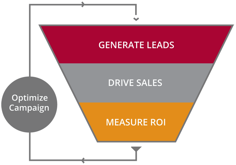 Why Marketing Automation Sales Funnel